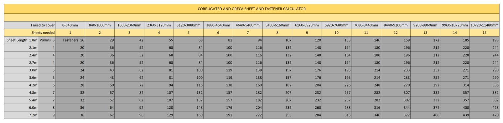 Sunnyside_clear_roofing_sheet_fastener_calculator