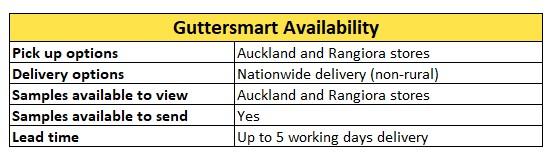 Guttersmart Availability