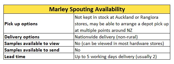 Marley Spouting Availability