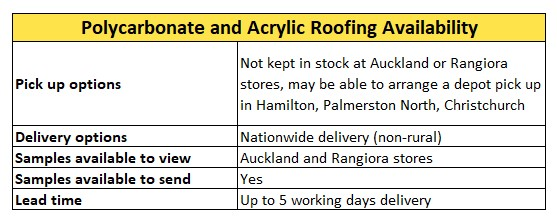 Polycarbonate and Acrylic Roofing Availability