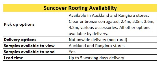Suncover Roofing Availability