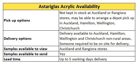 Astariglas Acrylic Availability