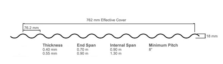 TRS corrugate longrun roofing profile diagram size