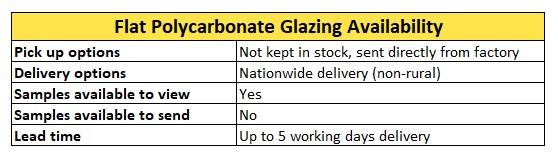 Flat Polycarbonate Glazing Availability